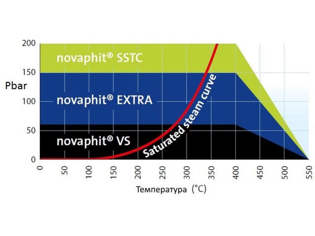 novaphit SSTC Gasket sheets