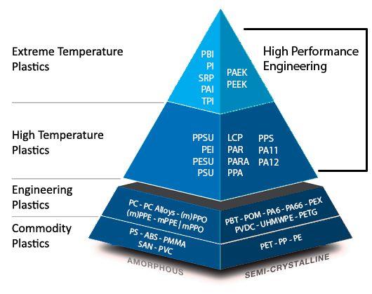 Engineering Plastics Properties Chart